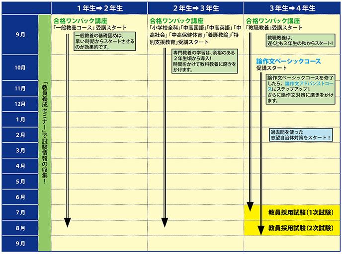 学内通信講座の導入・活用例